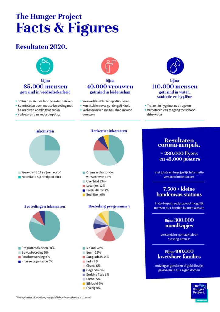 Facts-figures-The-Hunger-Project-financieel-resultaten