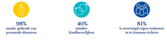 Impact-epicentra-maternal-health-kindhuwelijken-vertrouwen-The-Hunger-Project